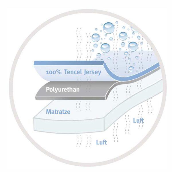 allergiker technologie soft touch grafik sweet dreams 10